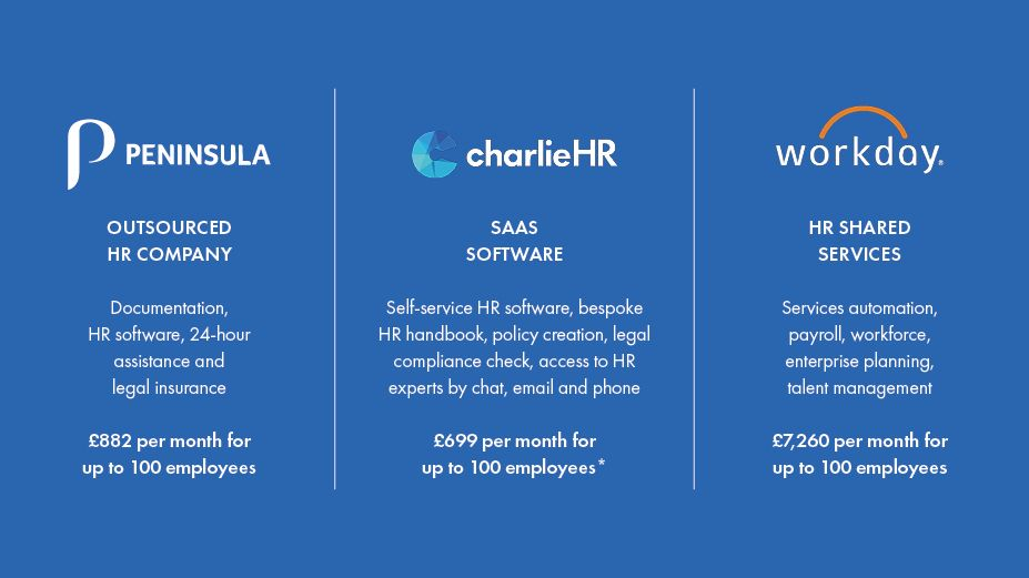 CharlieHR comparison why outsource HR